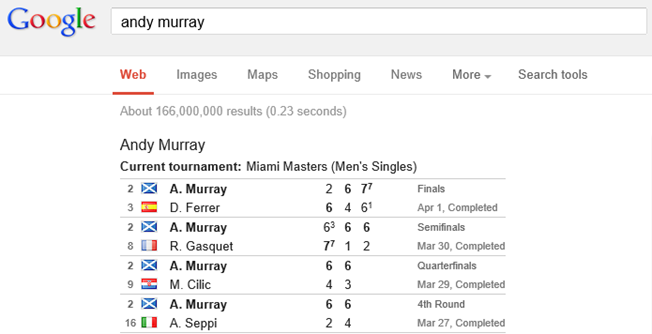 Google tennis results